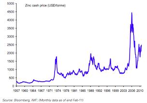 precio zinc