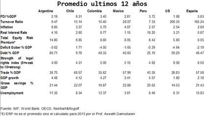 Variables%20macroeconomicas%20mexico%20colombia%20peru%20chile%20argentina%20espa%c3%b1a foro