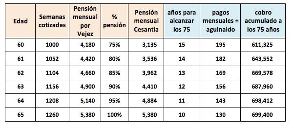 ejemplo inversion pensionado