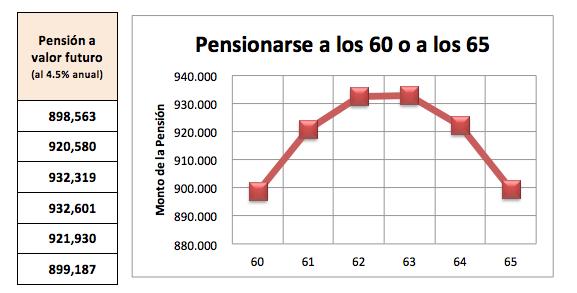 pensionarse 60 o 65 años