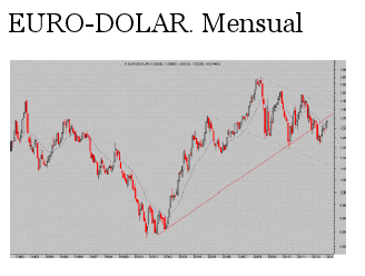 euro dolar mensual