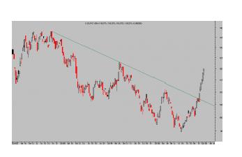 euro yen semanal