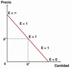 Elasticidad desigual col