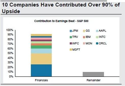 10 valores S&P