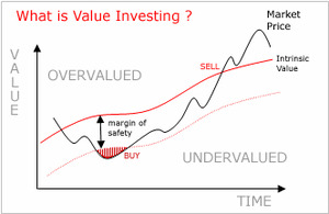 What is value investing_col