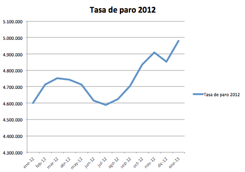 Tasa de paro 2012
