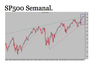 SP500 semanal