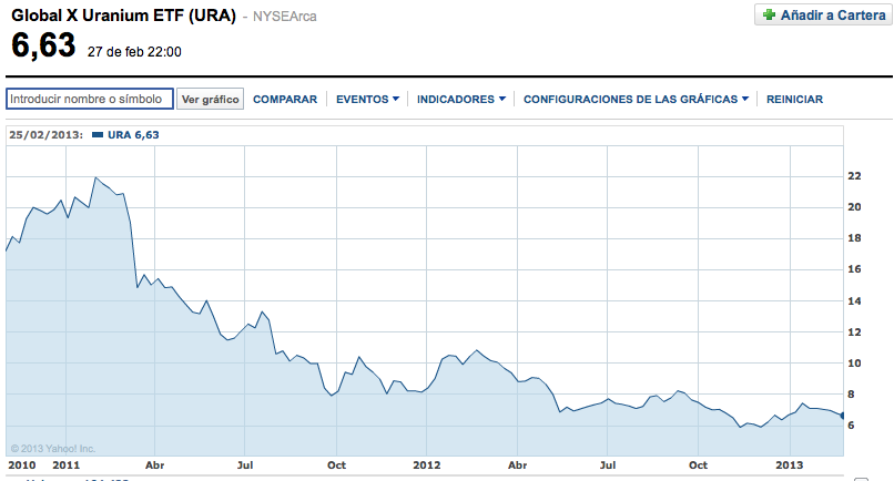 ETF Global X Uranium (URA)