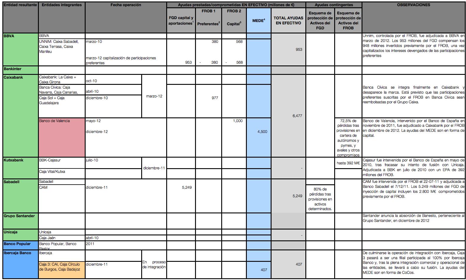Reestructuración del Sector Bancario Español
