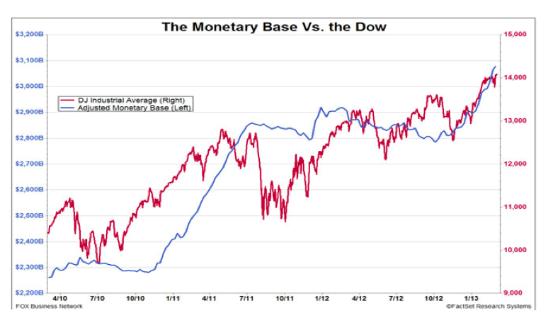 dow jones vs base monetaria