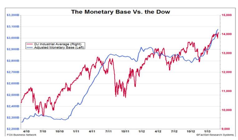 dow jones vs base monetaria
