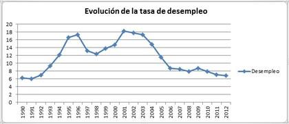 la tasa de empleo y desempleo: