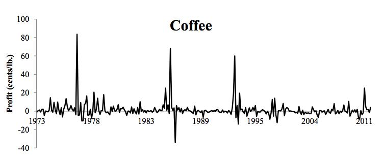 materias primas cafe