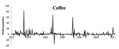 Materias primas cafe foro