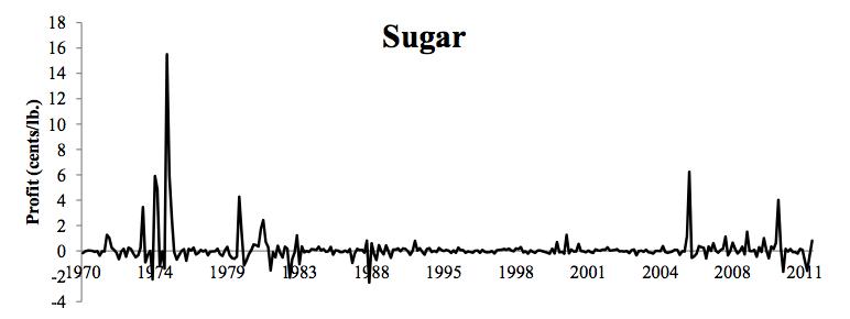 materias primas azúcar