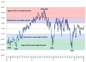 Aaii sentiment equity deviation col