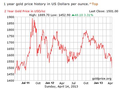 Precio oro anual foro