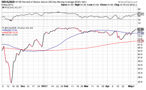 Nyse percent of stocks above 200 day ma_col