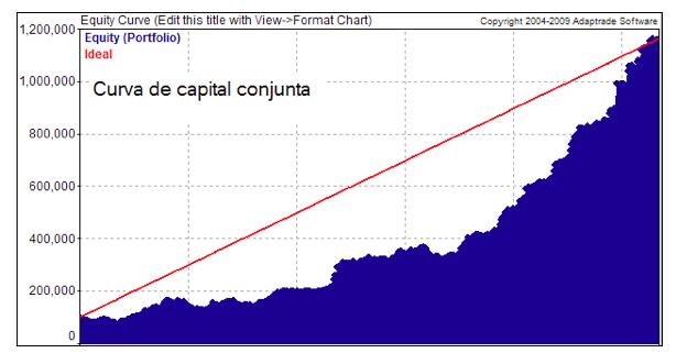 curva capital conjunta