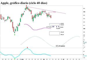 Apple ciclo 40 dias 13062013_col