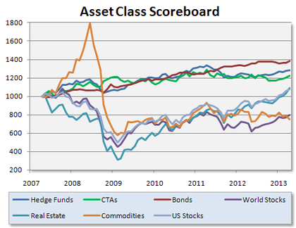 Commodity trading advisor vs hedge fund