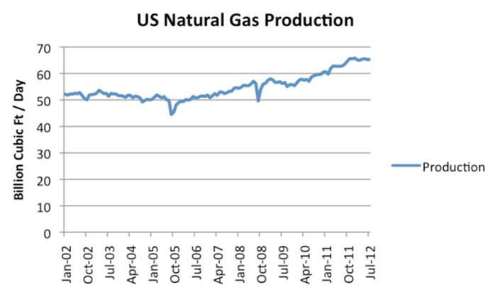 Producción del Gas Natural