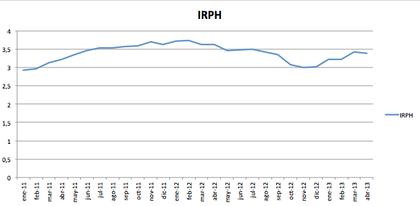 Irph 2013 foro