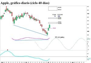 Apple ciclo 40 dias 03072013_col