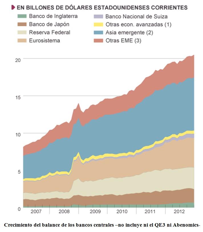 Crecimientos de los balances del Banco Central