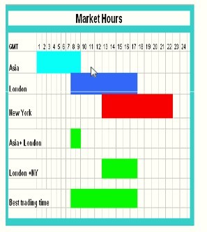 Horario de mercado forex