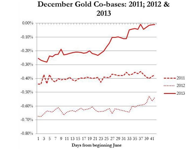 Oro en Diciembre