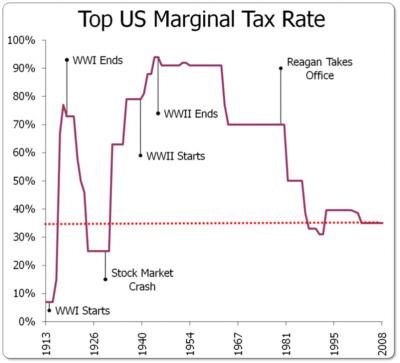 Taxrate foro
