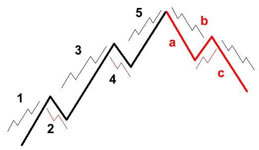 Retrocesos Fibonacci forex