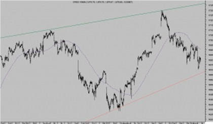 Sp500 15 minutos foro