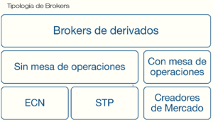 Tipos de brokers 1_col