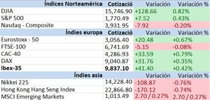 Indices col