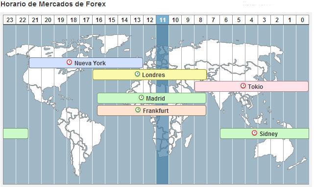 Horario de apertura de forex