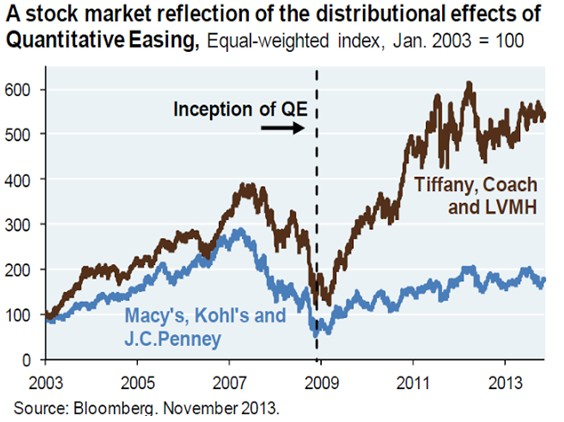 efects quantitative easing