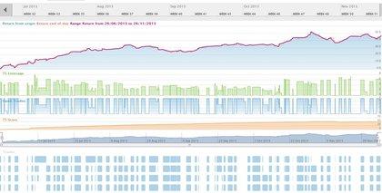 Analisis sistema trading foro