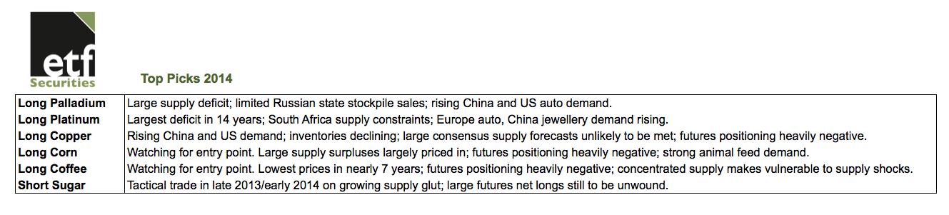 predicciones materias primas