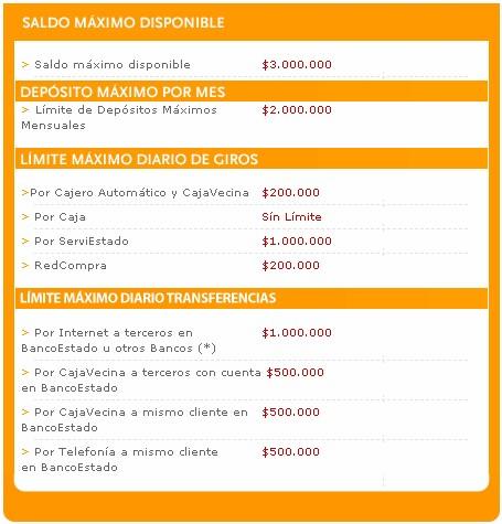 Tabla de transacciones de la Cuenta RUT de BancoEstado