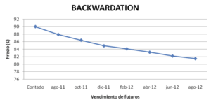 Backwardation_col