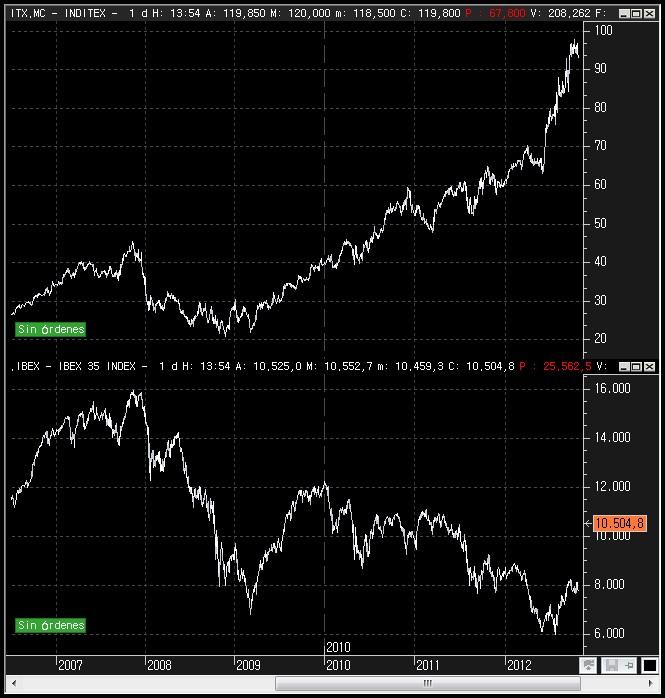 Ejemplo correlación entre el IBEX35 e Inditex