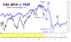 140131 djia 2014 vs 1929_thumb