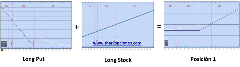 stock call put entre coquin