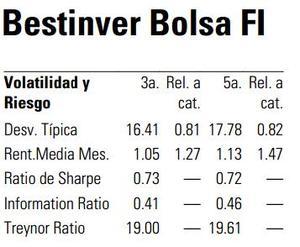 Bestinver%20a%2030 11 13 col