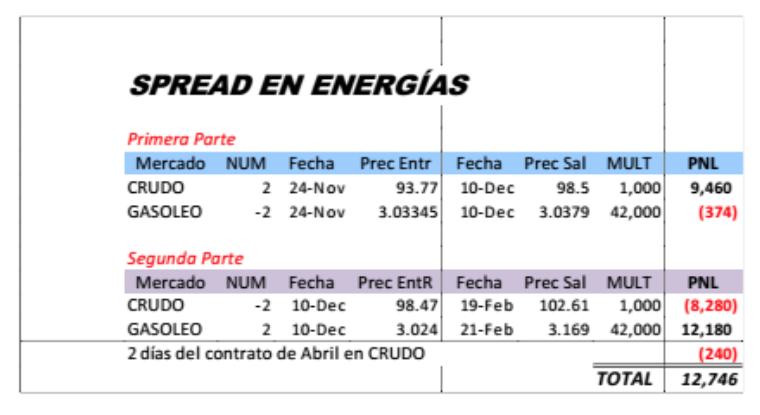 spread energy petroleo