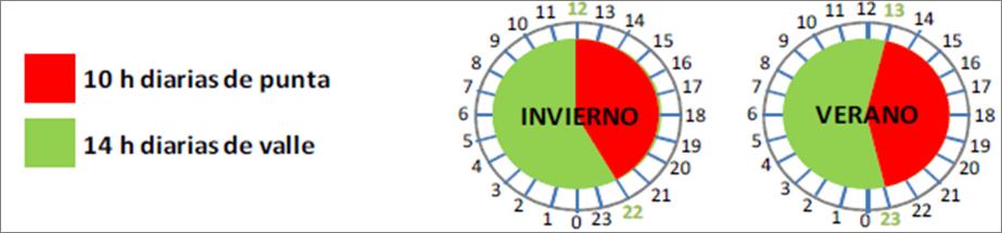 Resultado de imagen para tarifa de discriminación horaria