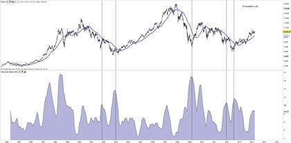 Volatilidad ibex 35 foro