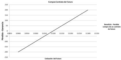 Contrato de futuro foro